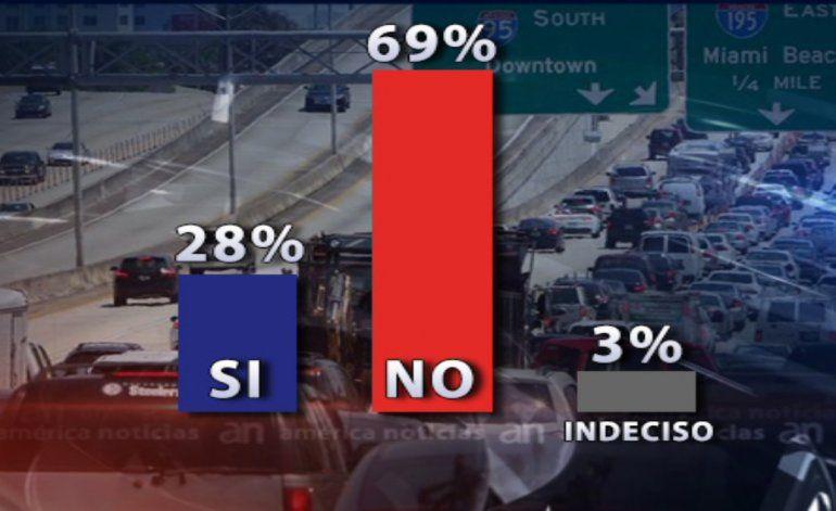 Encuesta con votantes de Miami Dade reveló las preocupaciones de los residentes en los tiempos actuales