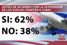encuesta: 62 % de los participantes votaron a favor de la suspension de vuelos charter a cuba
