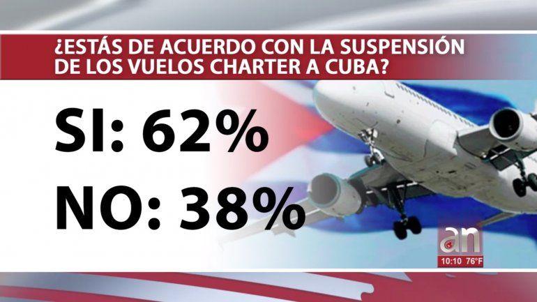 Encuesta: 62 % de los participantes votaron a favor de la suspensión de vuelos Charter a Cuba