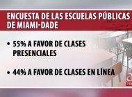 encuesta de las escuelas publicas de miami-dade: 55% a favor de clases presenciales