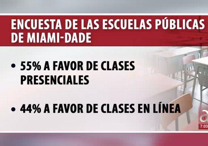 Encuesta de las escuelas públicas de Miami-Dade: 55% a favor de clases presenciales