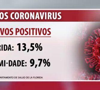 Condado Miami-Dade registra una disminución en el porcentaje de nuevos positivos de Coronavirus